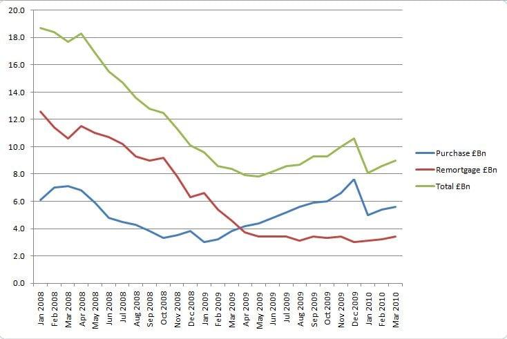 Lending Trends apr-10