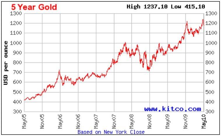 Gold 5 year may 2010