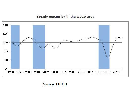 OECD 9-11-10