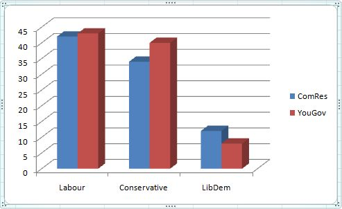 ComRes - YouGov Polls Jan 2011