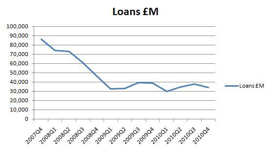 CML lending 2007 Q4 to 2010 Q4
