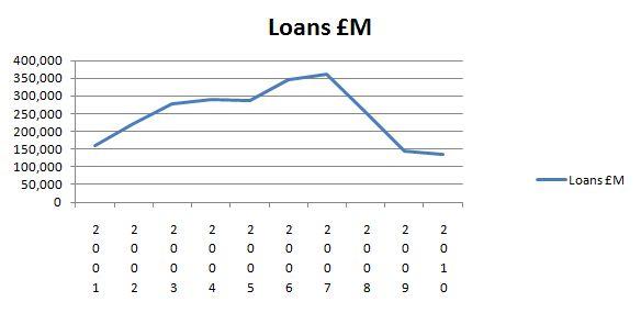 CML lending 2001-2010