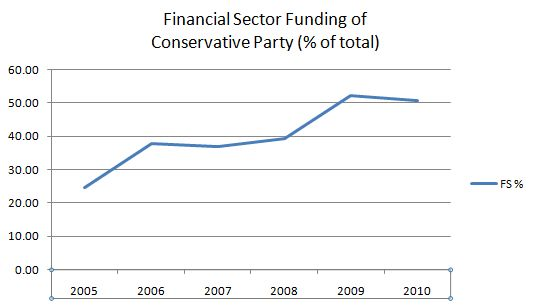 Conservative Party funding PC