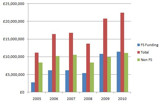 Conservative Party funding 2005-2010