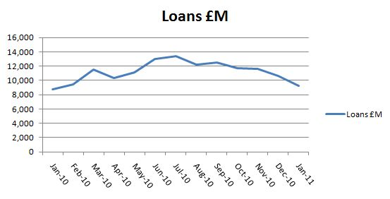 CML 2010 lending 2010 month by month