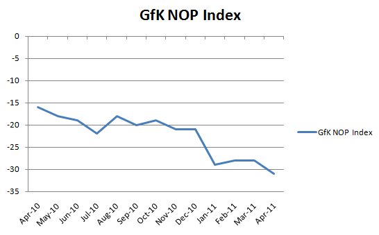 Data from GfK NOP