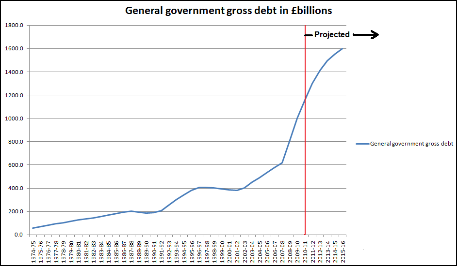 Government debt - data from UK Treasury