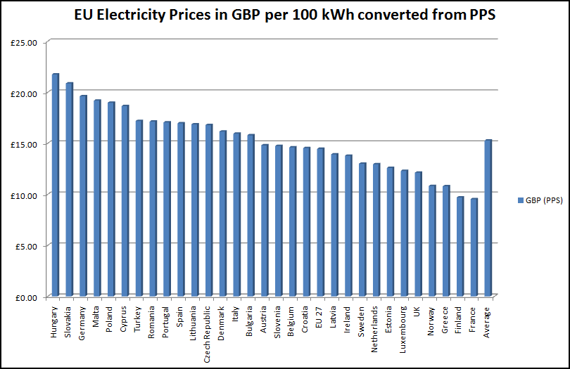 EU electricity prices - click image to enlarge