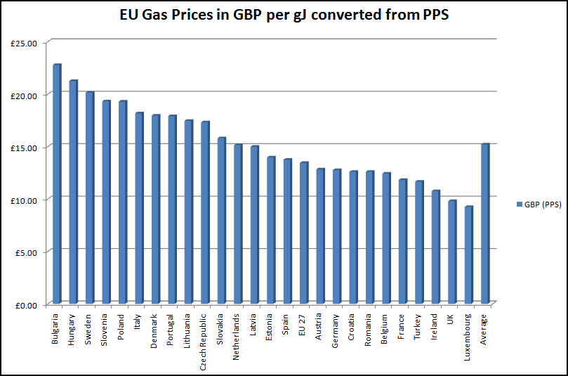 EU Gas Prices - click image for enlarged view
