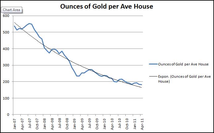 An average house in ounces of gold