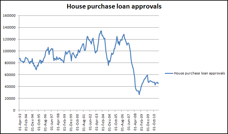 Mortgage approvals to May 2011