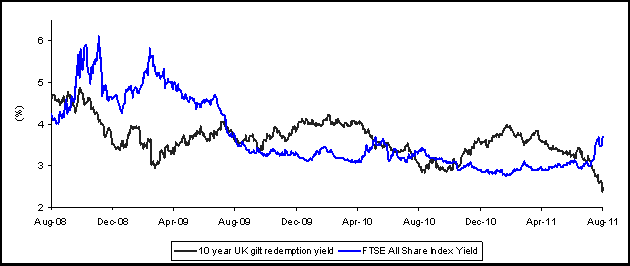 Gilts v FTSE All Share - click to enlarge image