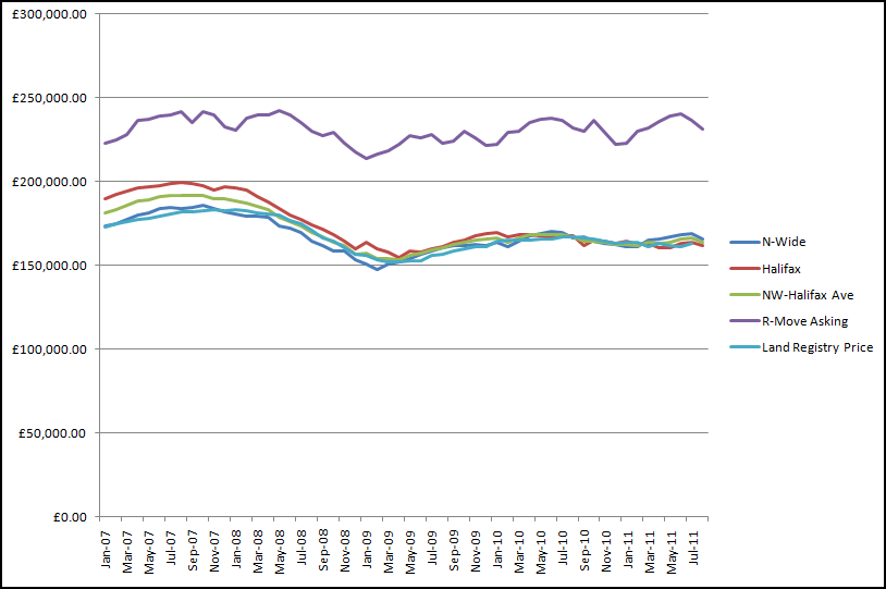 House Price Index Graph-click for larger image