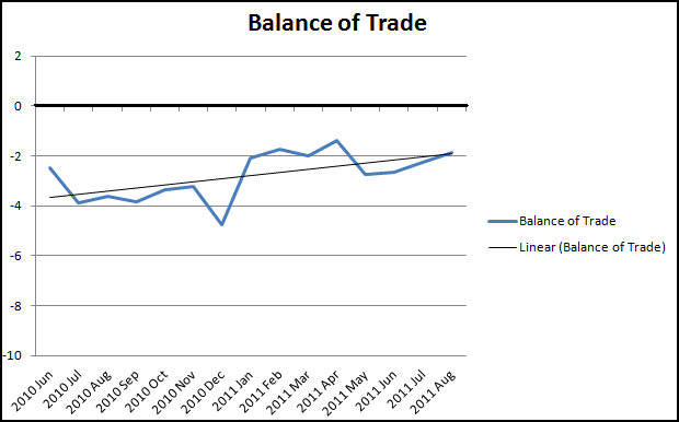ONS Balance of Trade Aug 2011-1