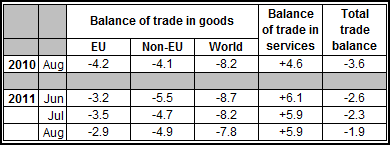 ONS Balance of trade Aug 2011