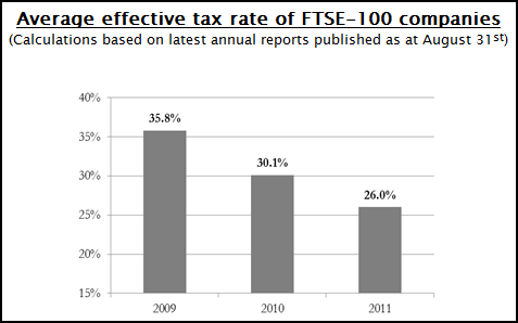UHY Hacker Young-FTSE 100 tax rates