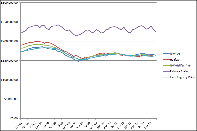 House Price Indices to Dec 2011