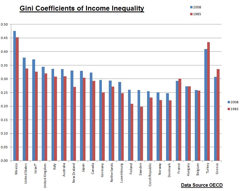 OECD Gini dec2011
