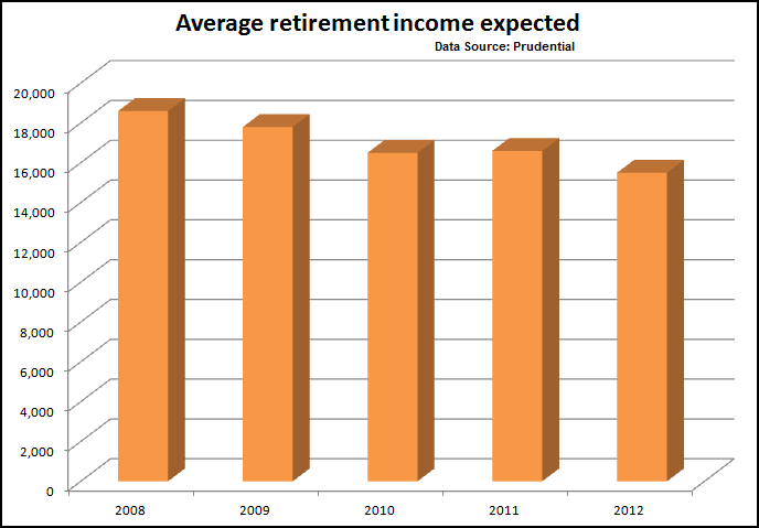 Average Expected Retirement Income -click to enlarge