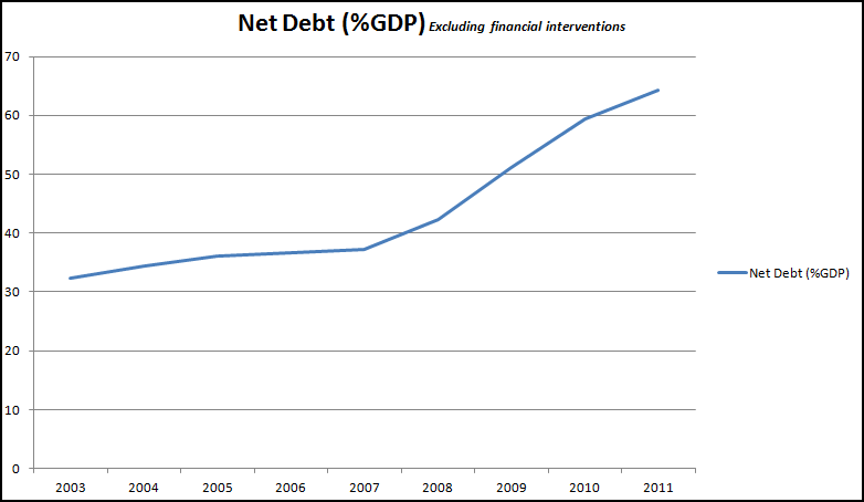 Net Debt-Dec2011