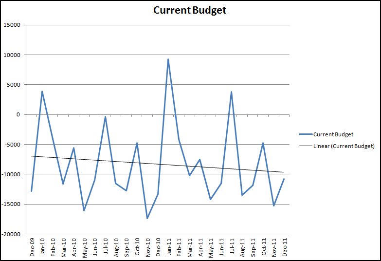 Net Debt current budget dec 2011