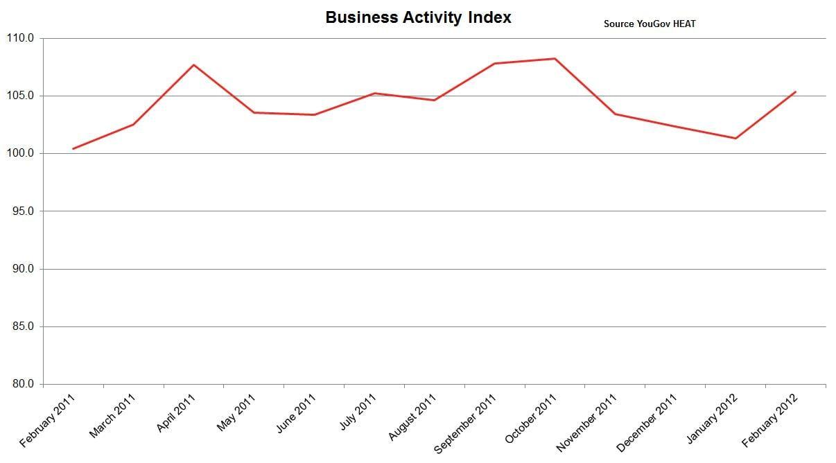 Business Acivity Tracker Feb 2012-Source YouGov