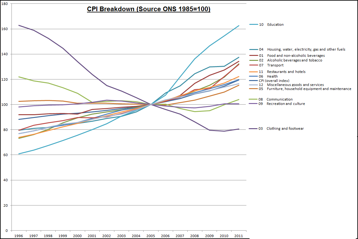 CPI Breakdown (click to enlarge)