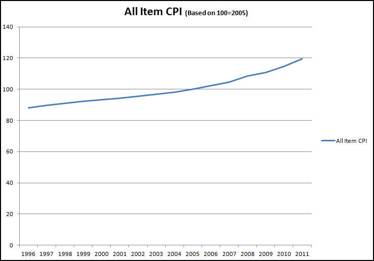 CPI All Items (click to enlarge)