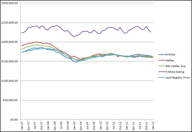 House Price Index Graph-click to enlarge