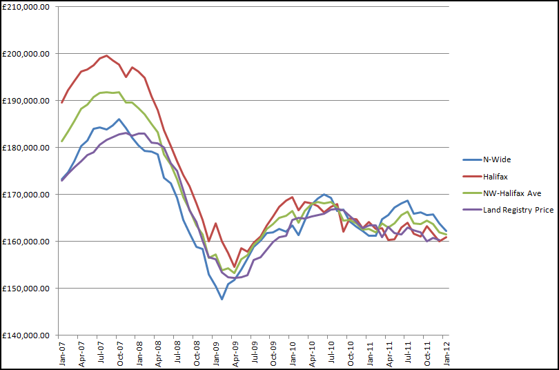 House Price Index Graph (Expanded)
