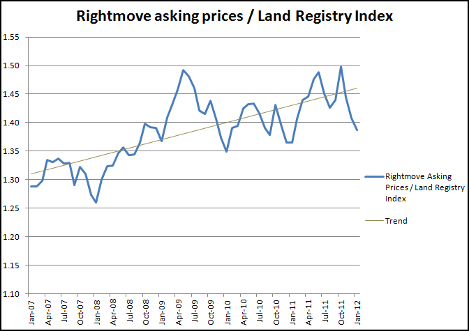 Rightmove asking prices compared to Land Registry