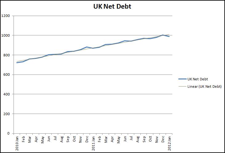 UK Net Debt-Jan2012