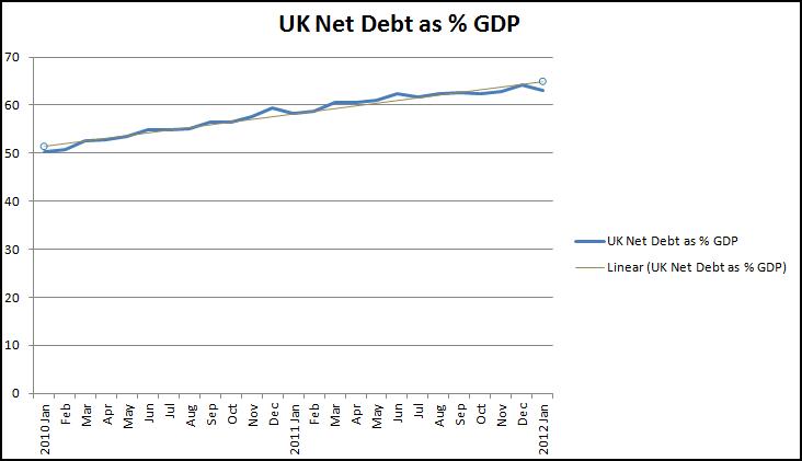 UK Net Debt-Jan2012 percentage of GDP