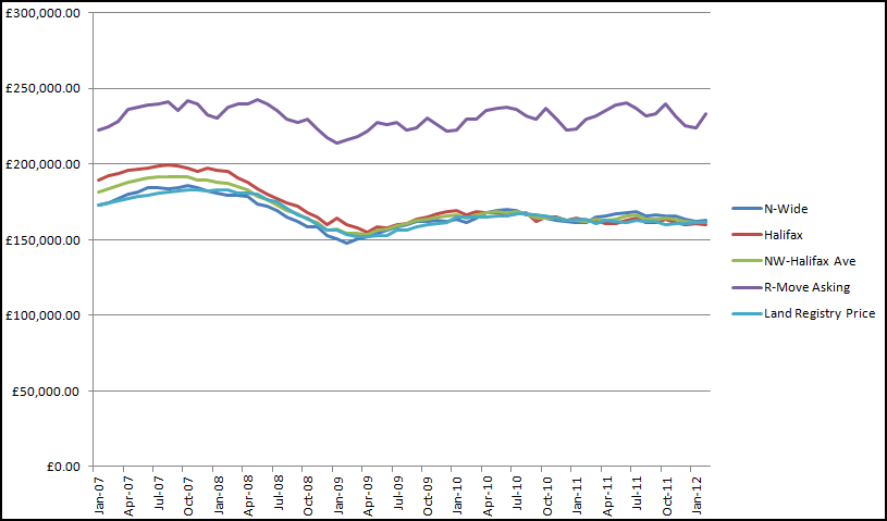 HPI Graph (The Economic Voice)