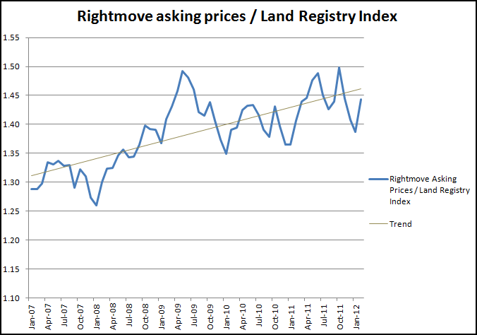 Property asking prices compared to those achieved