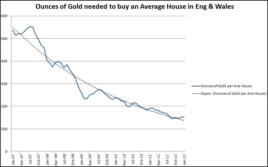 Ounces of gold to buy a house to Jan 2012