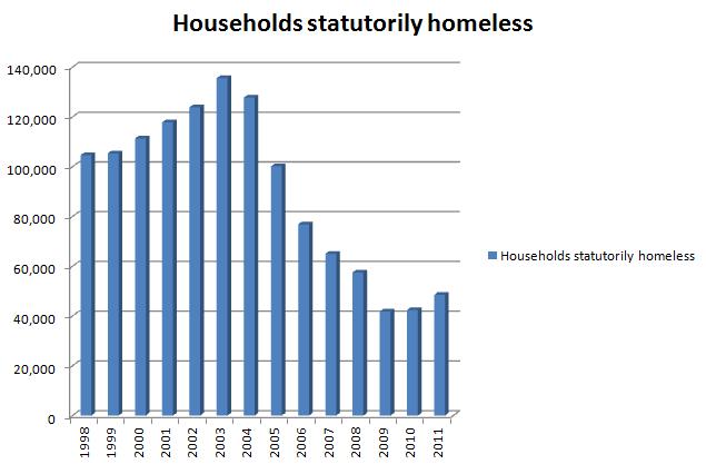 Homelessness 1998-2011