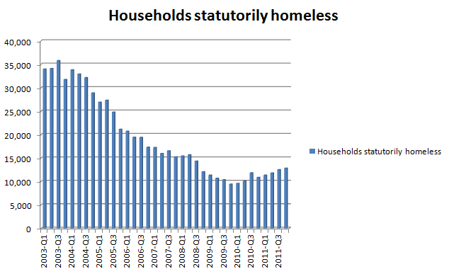 Homelessness by Quarter 2003-2011