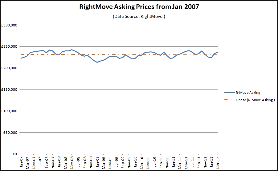 Rightmove asking prices to Jan 2012