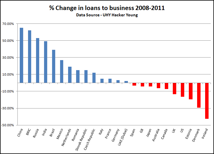UHY loans to SMEs