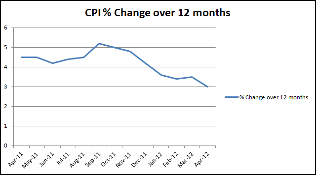 Annual change CPI-data source ONS