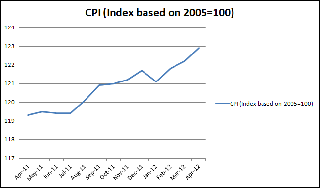 CPI year to Apr 2012-data ONS (click to enlarge)