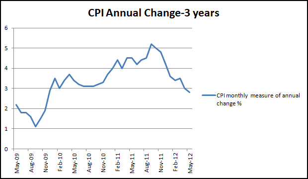 CPI to May 2012-The Economic Voice