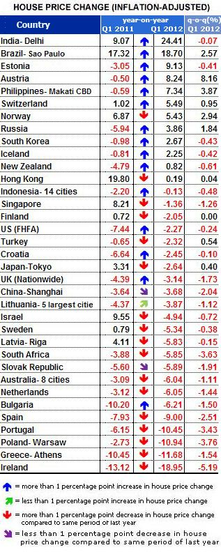 Global Property Guide-2012Q1