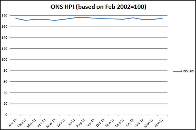 ONS HPI-click to enlarge