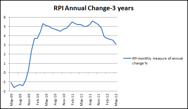 RPI to May 2012-The Economic Voice