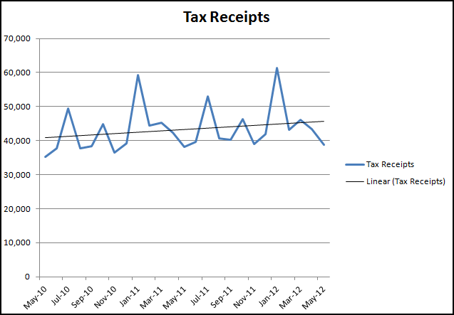 Tax Receipts to May 2012