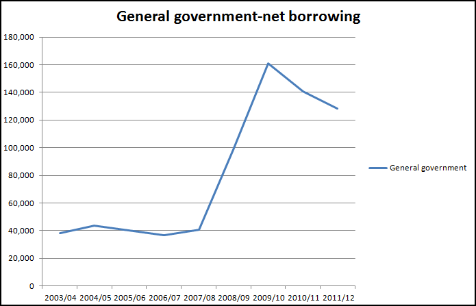 Government net borrowing