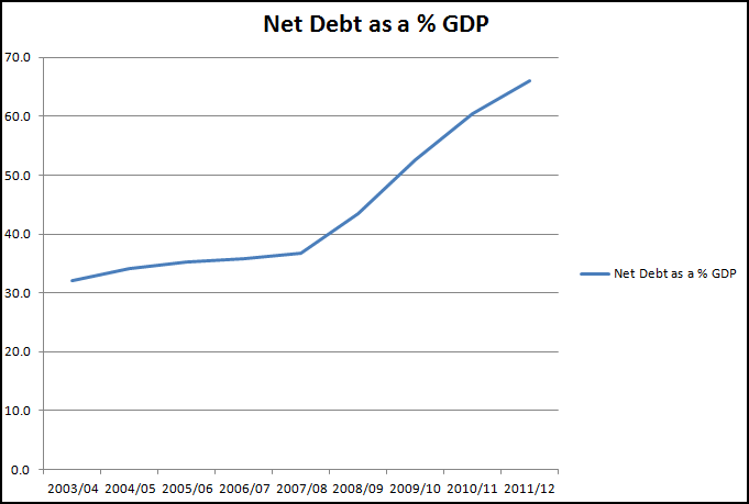 Net debt as % of GDP