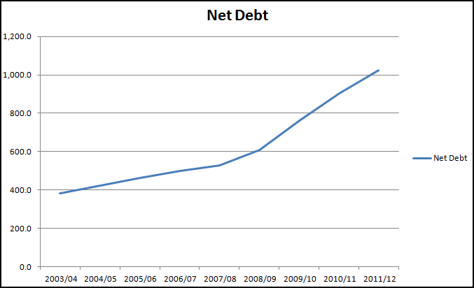 Overall net debt to May 2012